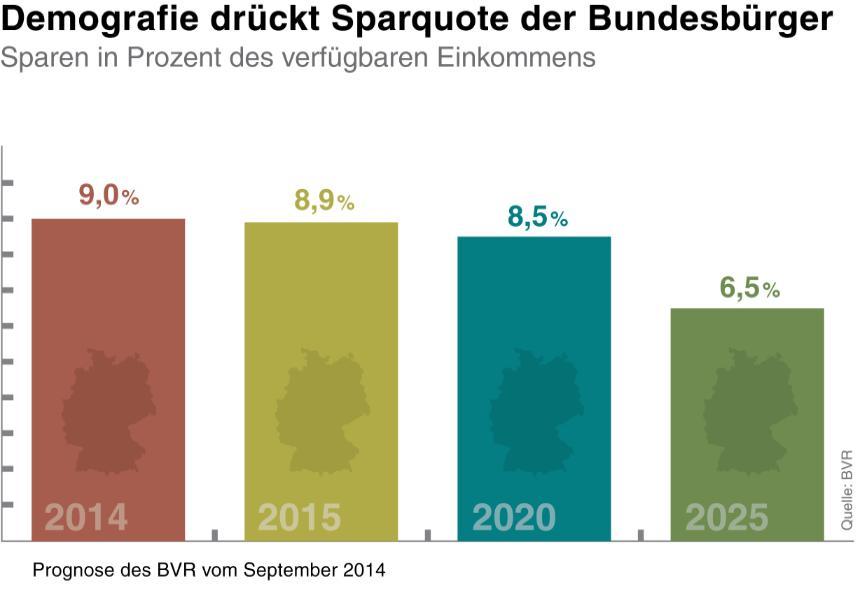 Sparquote_Deutschland_Volksbank Lübbecker Land
