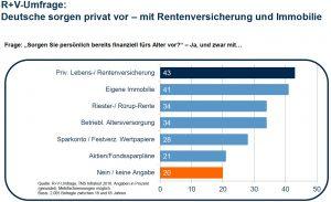 Ruhestand Volksbank Lübbecker Land Umfrage