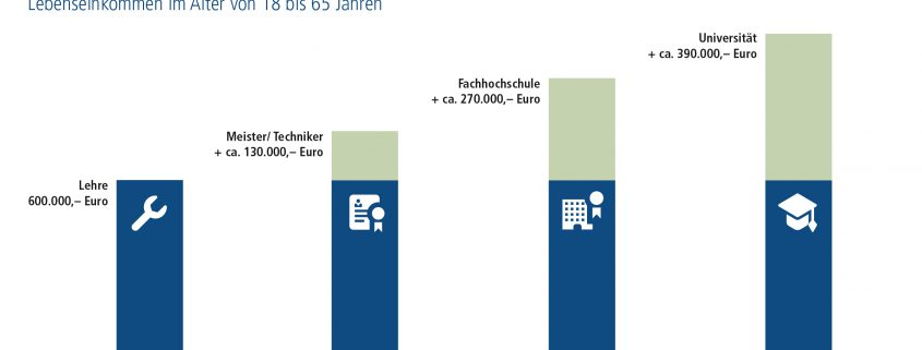 Bildungsniveau Volksbank Lübbecker Land Union Investment