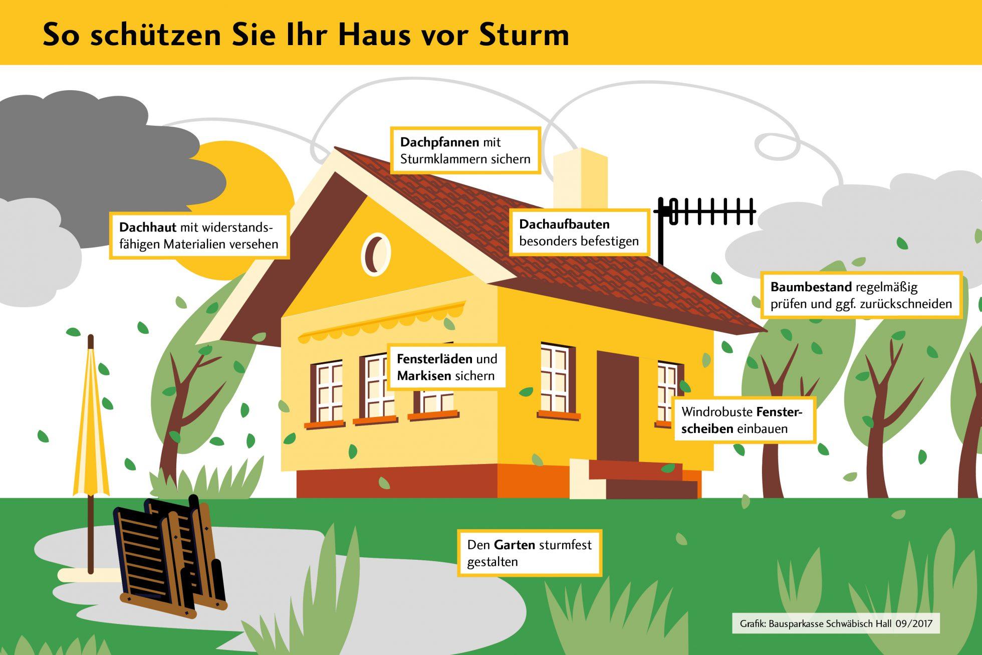 Sturmschutz Volksbank Lübbecker Land 2017