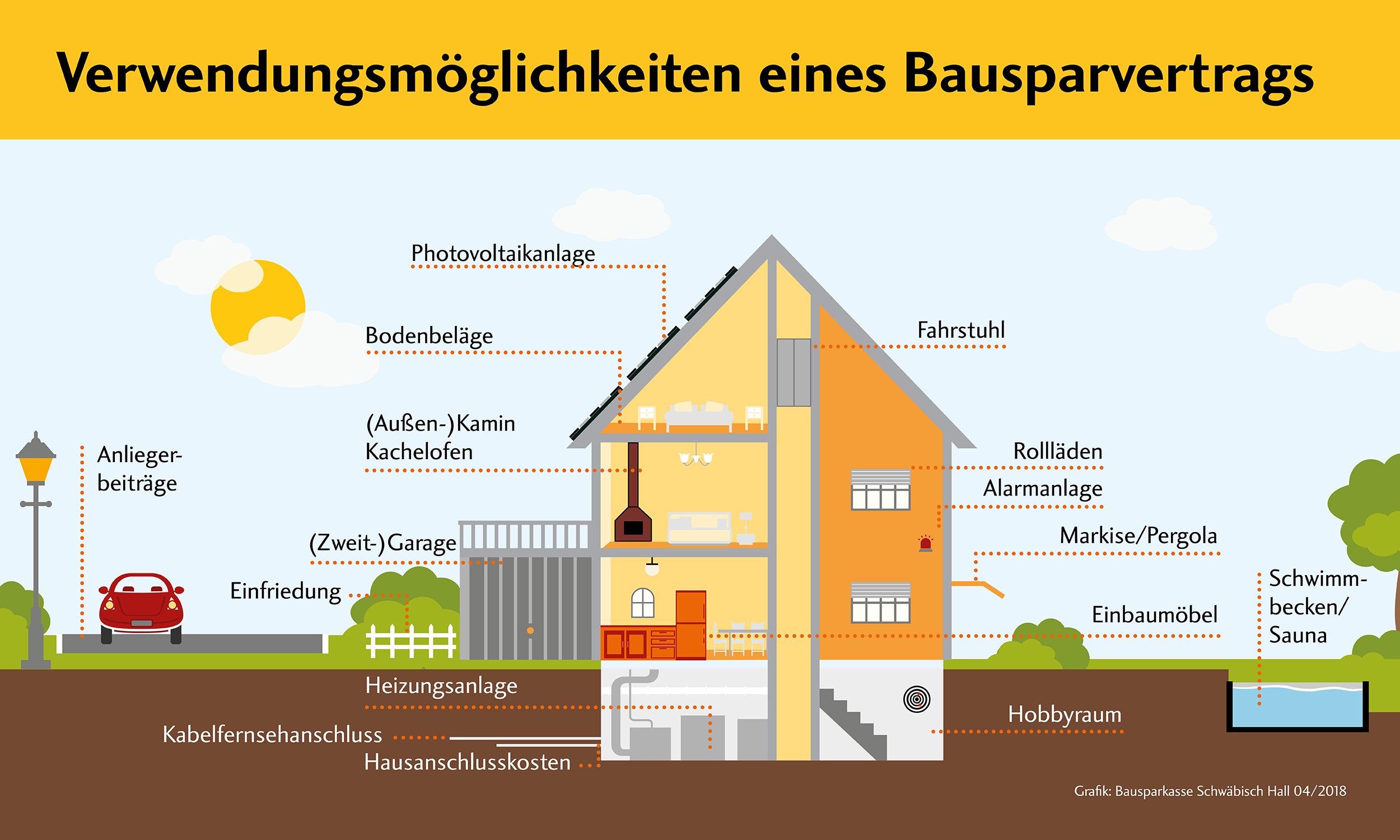 bausparvertrag ein allesk nner hinweise der volksbank l bbecker land. Black Bedroom Furniture Sets. Home Design Ideas