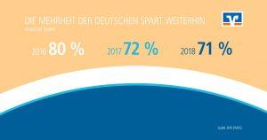 Nichtsparer Volksbank Lübbecker Land 2018