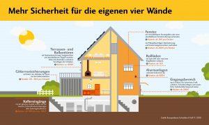Einbruchschutz Volksbank Lübbecker Land 2019