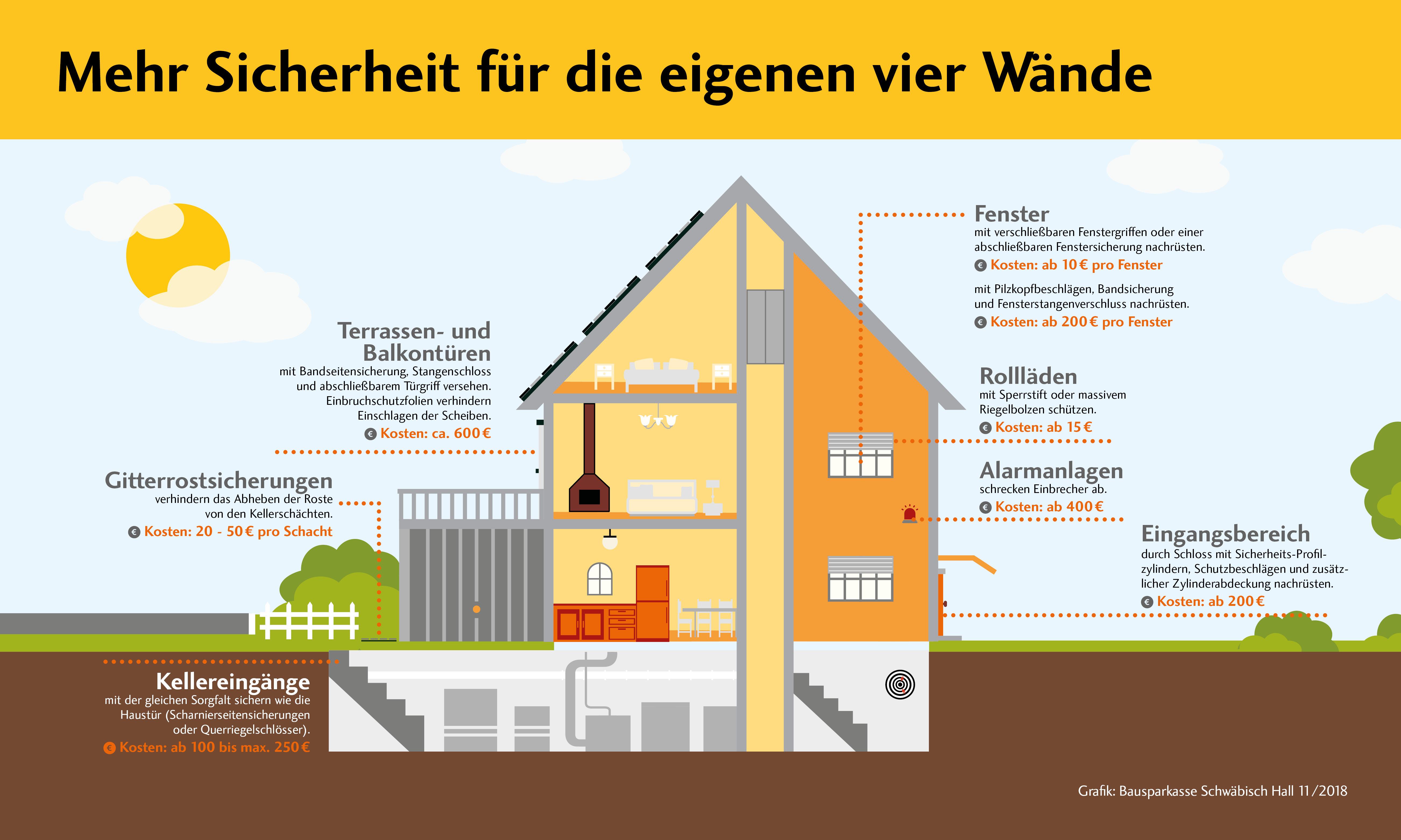 Turbo Einbruchschutz: Machen Sie Ihr Heim sicher - Volksbank Lübbecker Land UR82