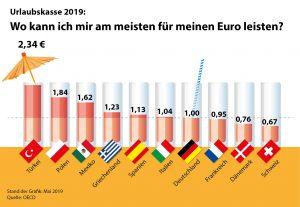 Urlaubskasse 2019 Volksbank Lübbecker Land