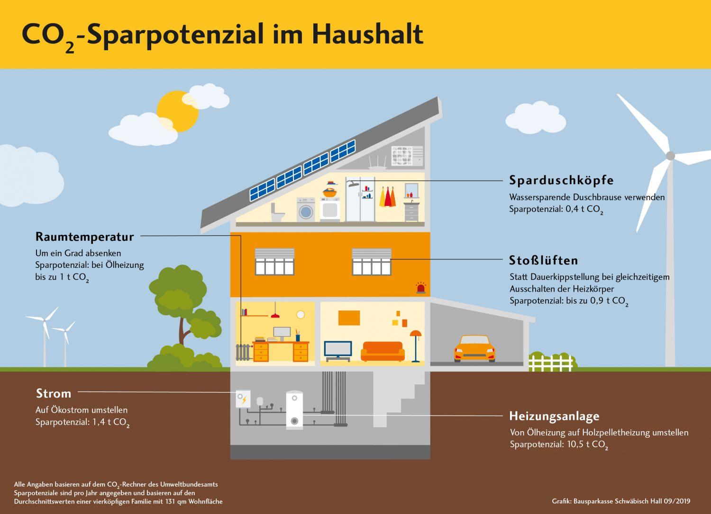 CO2 zu Hause sparen BSH Volksbank Lübbecker Land 2019