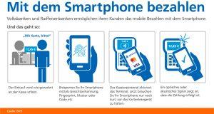 Smartphone Zahlungsmittel Volksbank Lübbecker Land