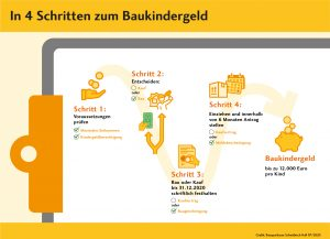 Baukindergeld Volksbank Lübbecker Land 2020