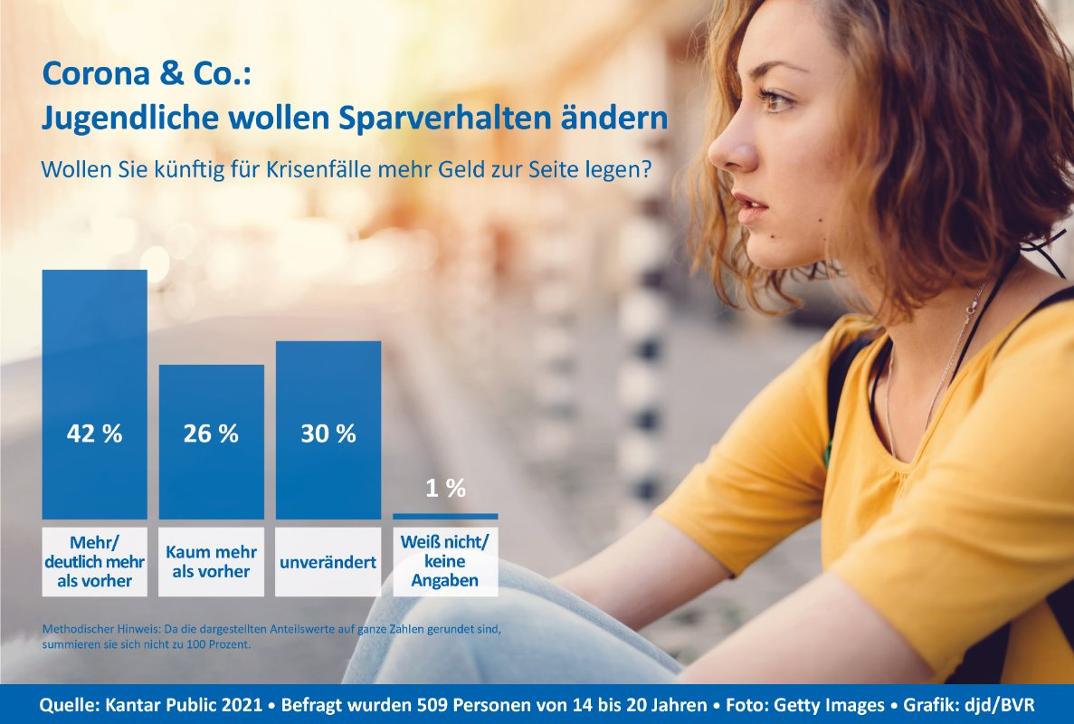 Spargedanke Jugendliche Volksbank Lübbecker Land 2021